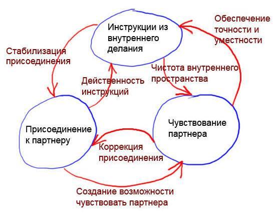 praktiki 2 Энергетические практики с партнером