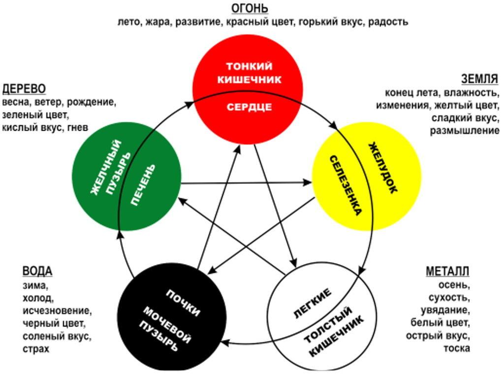 usin 1024x763 Пять травм по Л.Бурбо и круг у син: структура жизненных сюжетов